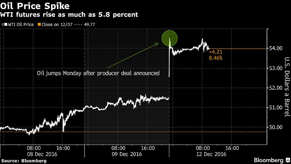 Omaha Charts Stock Analysis - Monday Morning Headline Linkfest
