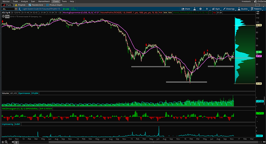 Crude Oil Futures Setting The Stage For A Monster Move? - Omaha Charts Futures Analysis