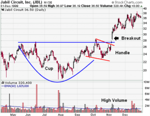 OmahaCharts - Are Coffee Futures Near A Cup and Handle Breakout?