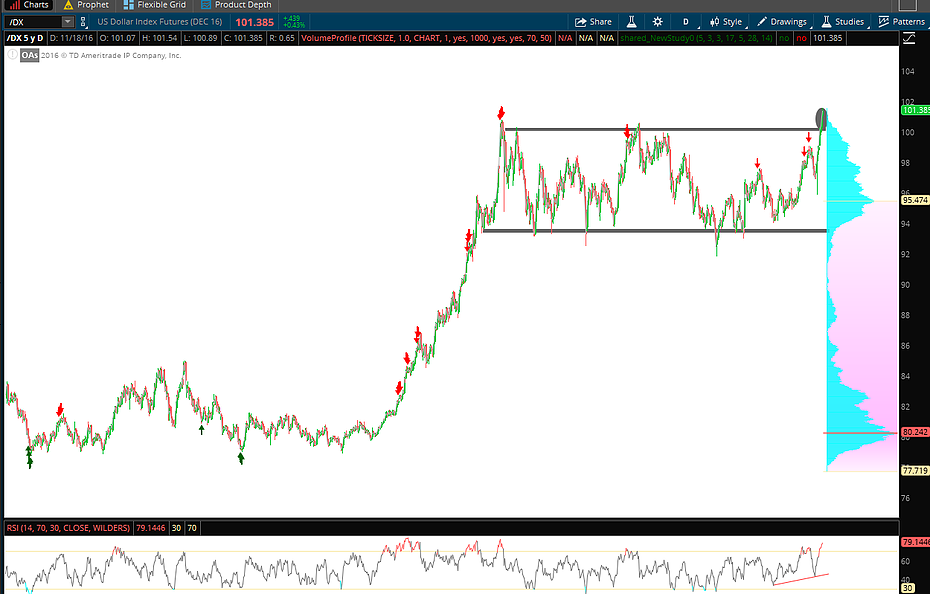 Omaha Charts - The US Dollar Index Shows Further Signs of Upside
