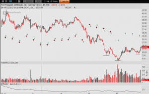 OmahaCharts Two - Freeport $FCX to $20 and Beyond?