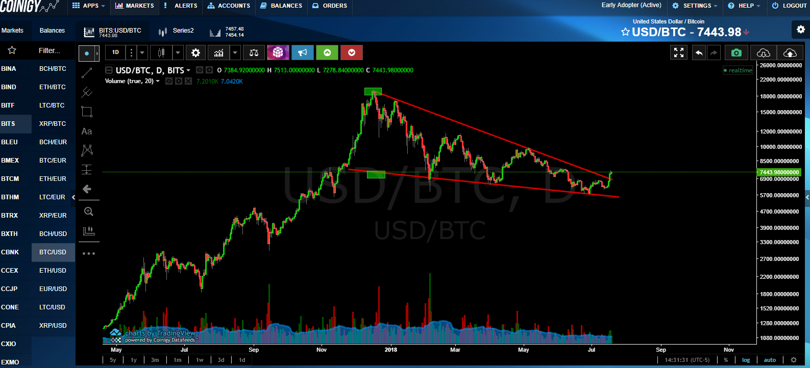 OmahaCharts Bitcoin and Cryptocurrency Analysis - Bitcoin Could Go How High?!