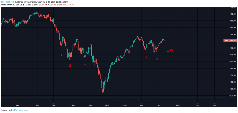OmahaCharts Two - Do You See What I See?