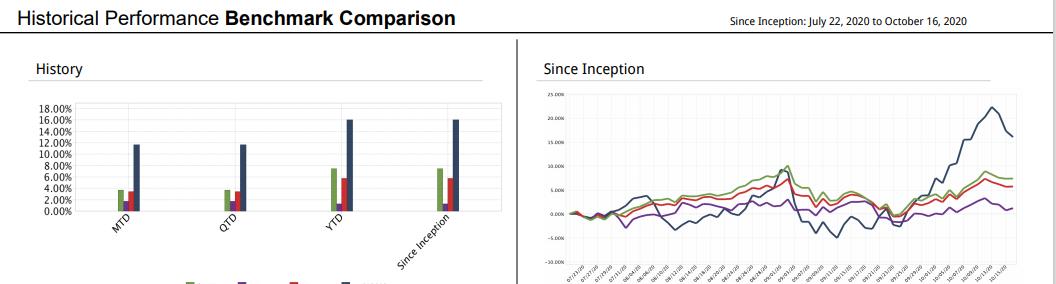 JSPM Omaha Growth Strategy Statistics - Benchmark Comparison