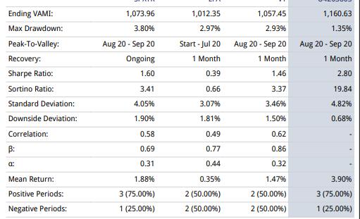 JSPM Omaha Growth Strategy Statistics - Risk Measures Benchmark Comparison