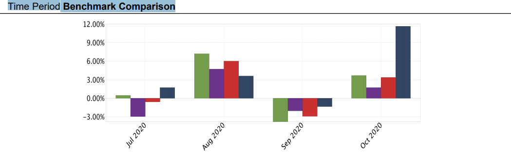 JSPM Omaha Growth Strategy Statistics - Time Period Benchmark Comparison
